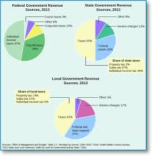 Federal Budget Pie Chart 2009 Texas Government 1 0 Federalism Division Of Powers Oer