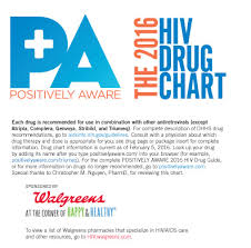 Hiv Drugs 2017 Medication Charts 2018 Related Keywords