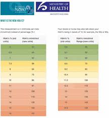 Ageless Blood Sugar Chart Images Blood Sugar Chart Template