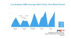 Dmv Organizational Chart The Longest California Dmv Wait Times According To Yogov