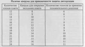 Теоретическая и практическая значимость исследования Соискателю предоставляется время для изложения основных положений его диссертации обычно в пределах 20 мин После окончания доклада члены диссертационного