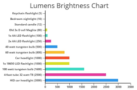 Led Lumens Vs Watts Chart How Bright Is 100 Lumens Razorlux Lighting