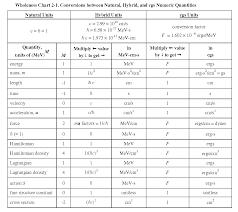 Physics Conversion Chart Natural Units Conversion Chart Unit Conversion Chart The