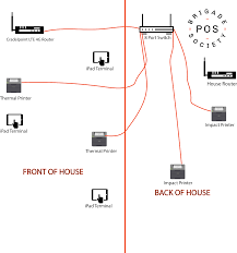 setting up cradlepoint router brigade society knowledge base you can hardwire ethernet cat5 the printers directly into a switch and connect the switch to the cradlepoint router