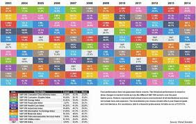 It's A Sector Pickers Market: Why It Pays To Invest In The Right ... & sector performance color coded map chart Adamdwight.com