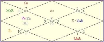 Ganeshaspeaks Birth Chart Aishwarya Rai Horoscope Birthday Forecast Of Bright Future