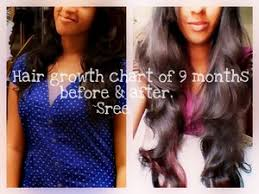 Hair Growth Length Chart Hair Growth Chart Beautylish