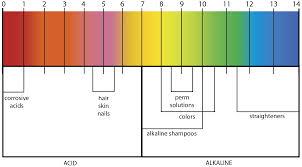 78 3 Wash Hair Dye