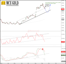 Mcx Gold Technical Analysis Forecast Tips For The