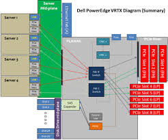 dell vrtx rethinks blade servers network computing Dell Network Adapters at Dell Network Diagram