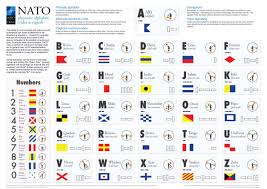 The international phonetic alphabet (ipa) is an academic standard created by the international phonetic association. Carmen Romero On Twitter Nato S Phonetic Alphabet Codes Signals Can Make The Difference In Life Threatening Situations Https T Co Lrzusguoh2 Https T Co C23gxvrjal