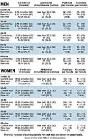 Military Workout Chart Military Fitness Standards Military Workout Army Workout