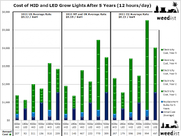 Long Term Costs Of Grow Lights Weedist