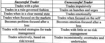 successful trader unsuccessful trader anirudh sethi report successful trader unsuccessful trader