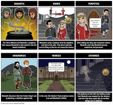 macbeth characters macbeth storyboard activities summary macbeth tragic hero