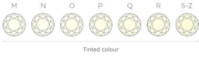 Diamond Colour And Clarity Chart Uk Diamond Buying Guide Beaverbrooks The Jewellers