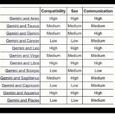 Proper Pisces And Gemini Compatibility Chart Aquarius And