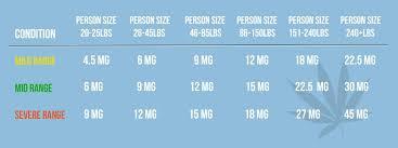 Rick Simpson Dosage Chart Cbd Dosage Chart Weight Charts Hemp Oil Essential Oils
