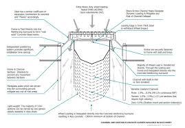 Concrete Trench Drain Design Spel Thundaflo Spel Stormwater