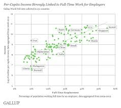 World Per Capita Income Chart Worldwide Median Household Income About 10 000