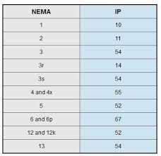 Nema And Ip Rating Part 2 Chipkin Automation Systems