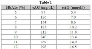 A1c To Eag Conversion Chart Tools Diabetes In Control