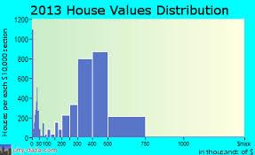 garden grove household ine distribution garden grove home values distribution