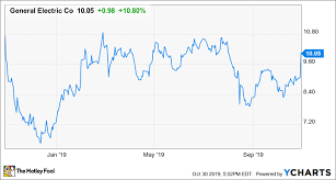 Ge Stock Soars 11 As The Turnaround Gains Momentum The