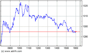 Ocado Share Price Chart Ocado Group Plc Results Of Senior Secured Notes Consent