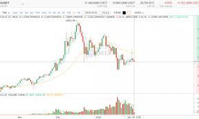 Btc Volume Chart Bitcoin Market Report Btc Volume Down Price Sideways
