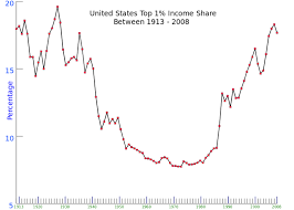 Wealth Chart 100 Years Us Tax Brackets Spread For The Past 100 Years And The