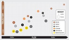 Ping Iron Shaft Comparison Chart Www Bedowntowndaytona Com