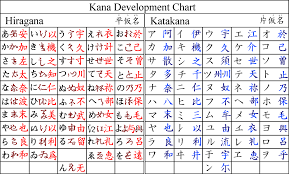 Kanji Translation Chart Why Does The Katakana Look Similar To The Hiragana