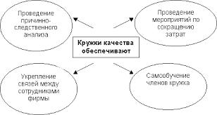 Реферат Японская модель управления качеством com  Японская модель управления качеством