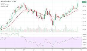 Igl Stock Price And Chart Nse Igl Tradingview