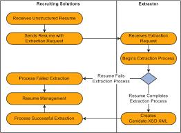 Understanding Resume Management