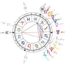 Judge Judy Birth Chart Astrology And Natal Chart Of Eliza Dushku Born On 1980 12 30