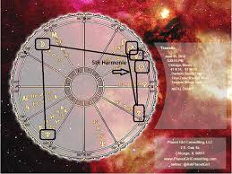 Planet Gold Size Chart 6 11 19 Chart Wheel Planet Girl Consulting Llc