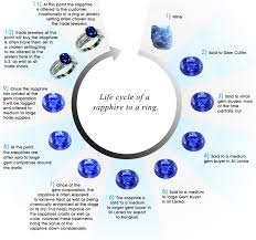 Sapphire Rating Chart Perspicuous Sapphire Grading Chart 2019