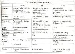 Soil Characteristics Chart Soil Texture Indicators And Characteristics Soil Texture