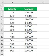 Waterfall Chart In Excel How To Create Waterfall Chart In