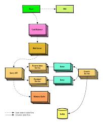 Github - Donnemartin/system-Design-Primer: Learn How To Design Large ...
