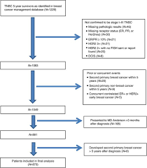 Breast Cancer Staging Chart Long Term Survival Outcomes Of Triple Receptor Negative