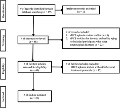 use of tdcs in aphasia rehabilitation a systematic review of the preferred reporting items for systematic reviews and meta analyses prisma flow diagram