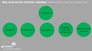 Gsci Organizational Chart By Oneill School V 600 Team 4 On