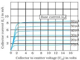 Transistor Configuration Comparison Chart Junction Transistor Circuit Configurations And