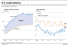 Us Trade Deficit Chart The Improving State Of Us Trade