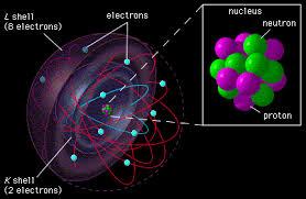 Resultado de imagen de Los núcleos atómicos