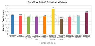 5 56 Vs 7 62 X 39 Two Of The Most Popular Bullets Compared