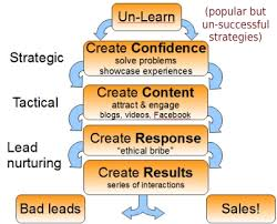 Step By Step How To Create A Social Media Sales Strategy